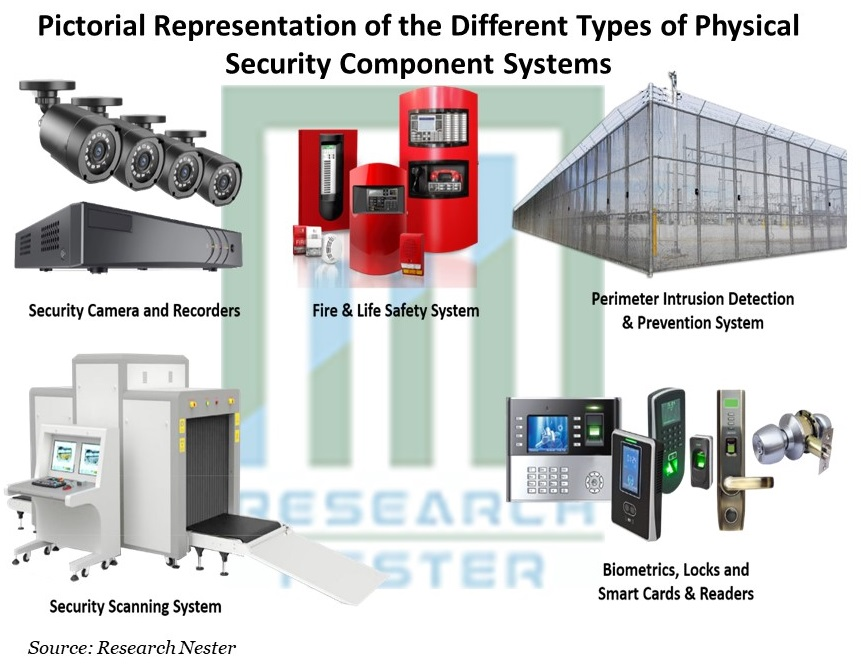 Pictorial Representation of the Different Types of Physical Security Component Systems