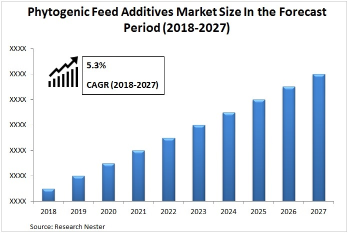 Phytogenic Feed Additives Market Graph
