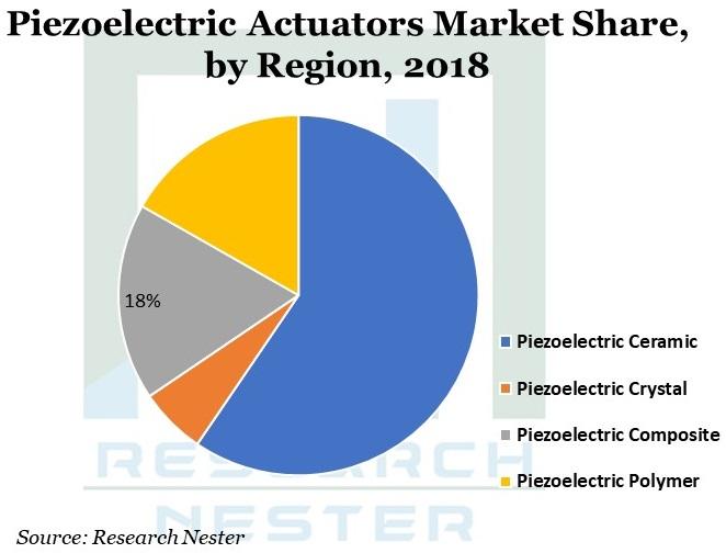 Piezoelectric-Actuators