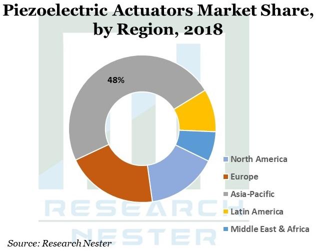 Piezoelectric-Actuators-Market