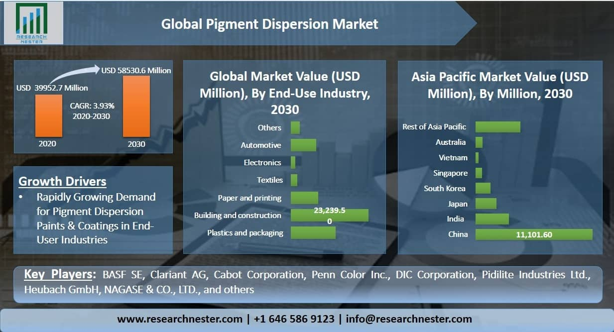 Pigment Dispersion Market Graph