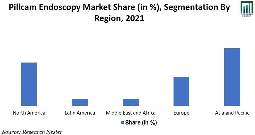 pillcam Endoscopy Market Image