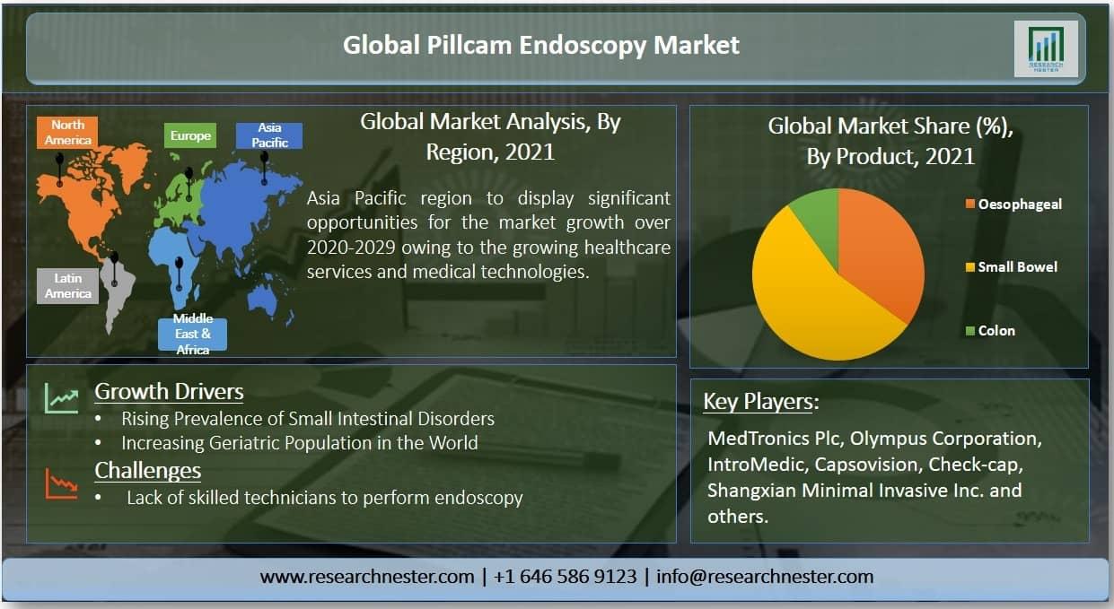 Pillcam Endoscopy Market Highlights