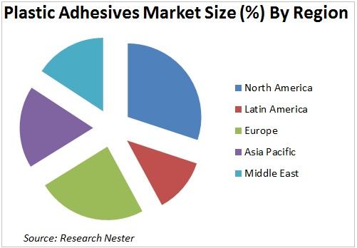 Plastic Adhesives Market Size