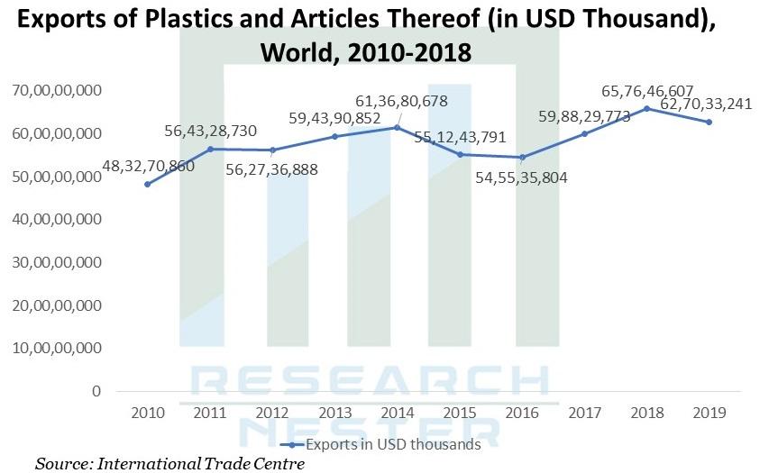 Plasticizers-Market