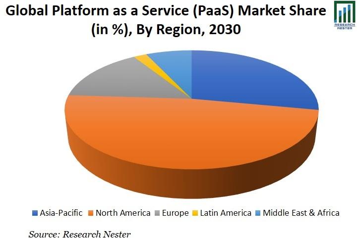 Platform as a Service (PaaS) Market Share Graph