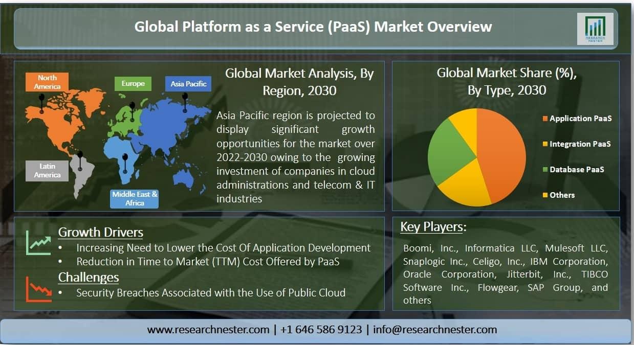 Platform as a Service (PaaS) Market Graph