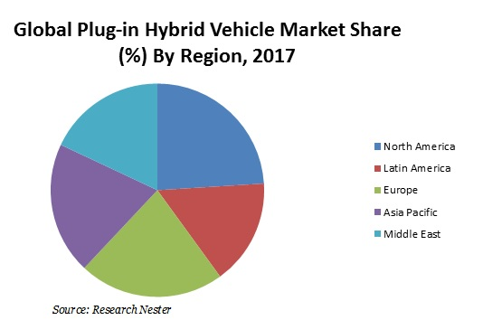 Plug-in hybrid vehicle market share