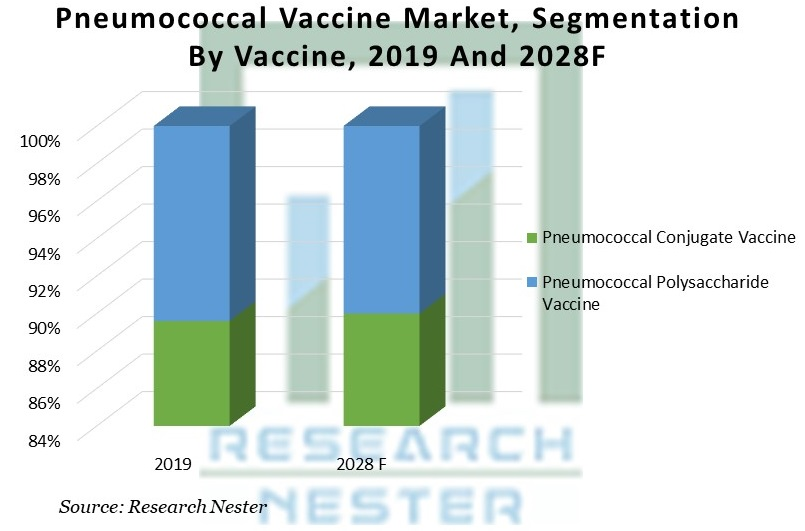Pneumococcal Vaccine Market Share Image