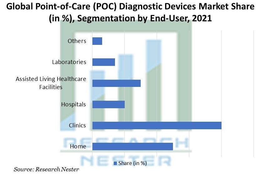 Point-of-Care (POC) Diagnostic Devices Market