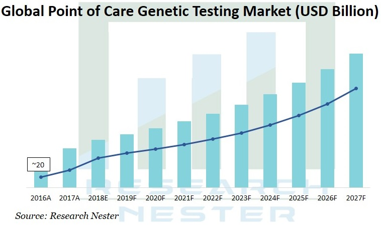 Point of care Genetic Testing market Graph