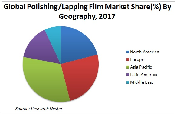 Global Polishing/Lapping Film Market Share