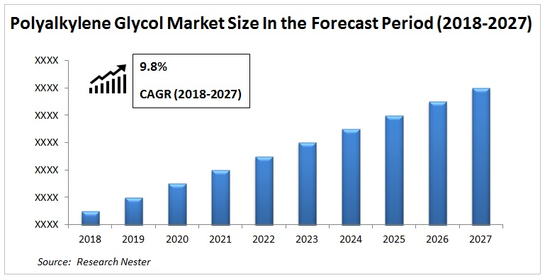 Polyalkylene Glycol Market