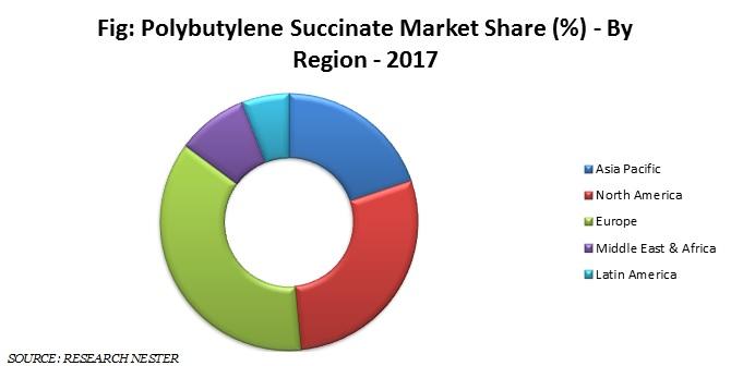 polybutylene succinate market