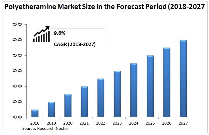 Polyetheramine Market Graph