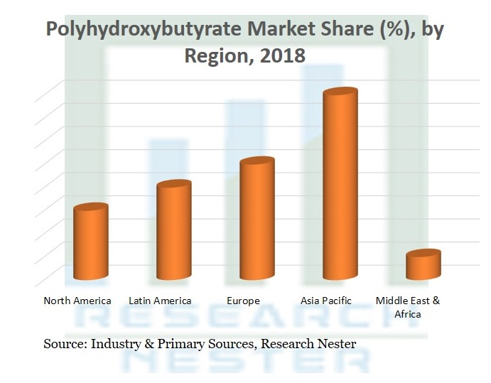 Polyhydroxybutyrate Market