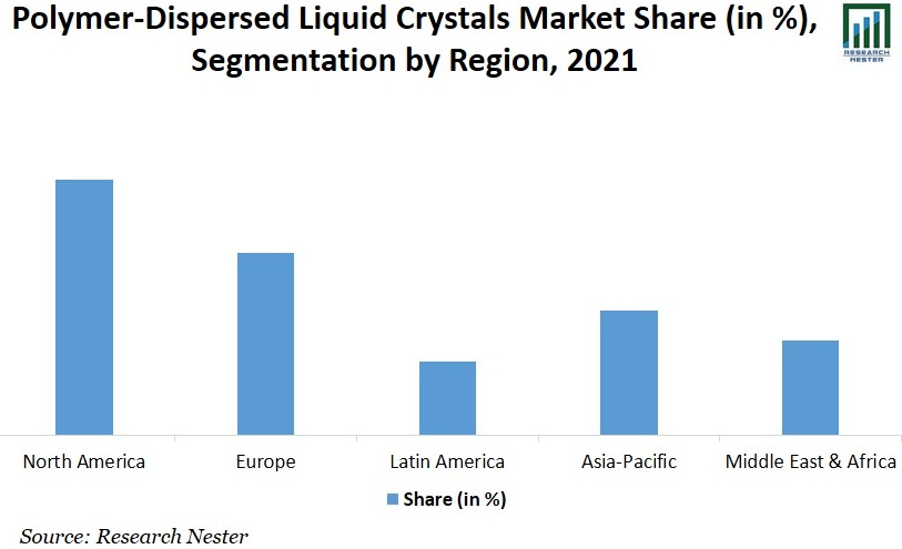 Polymer Dispersed Liquid Crystals Graph
