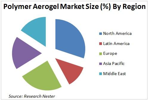 Polymer Aerogel Market