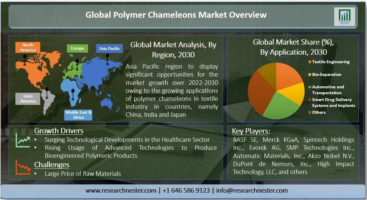 polymer chameleons market Graph