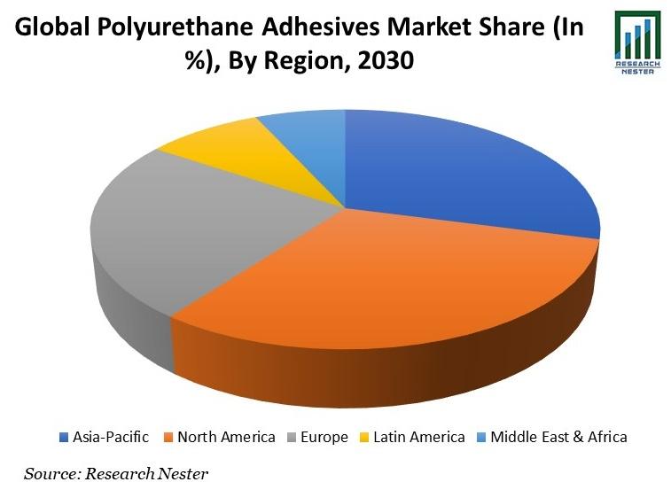 Polyurethane Adhesives Market