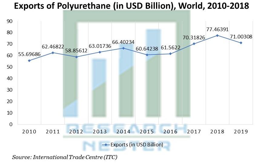 Exports of Polyurethane, World, 2010-2018