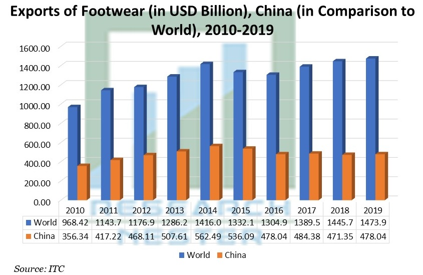 Exports of Footwear (in USD Billion), China (in Comparison to World), 2010-2019