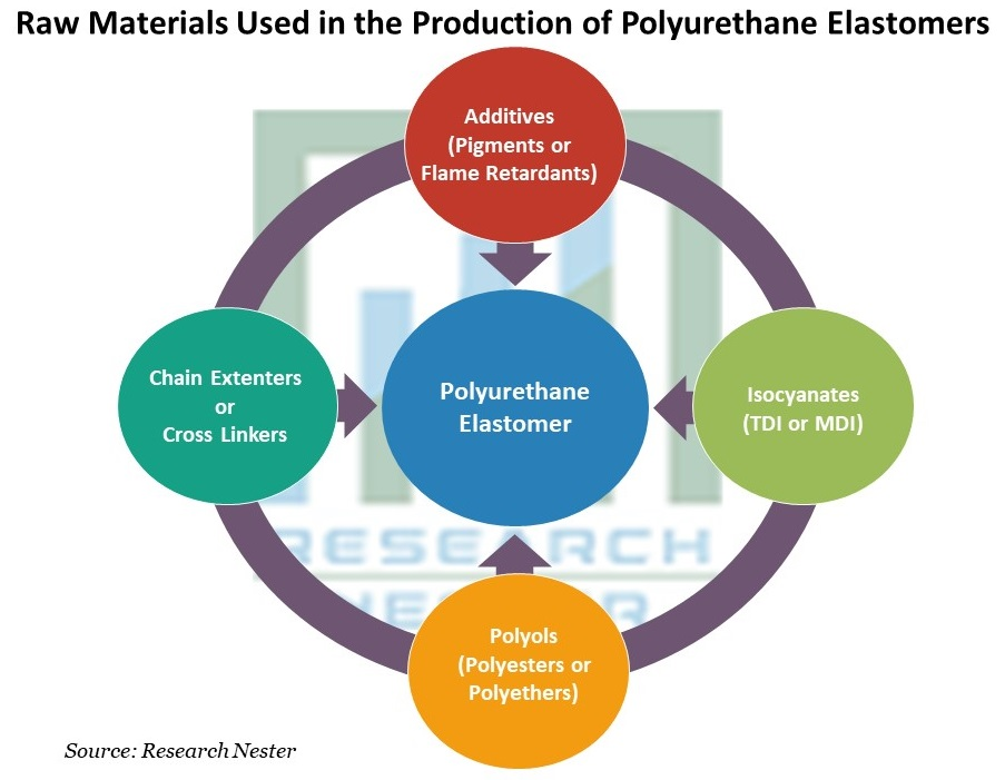 Raw Materials Used in the Production of Polyurethane Elastomers