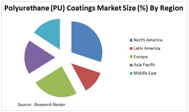 Polyurethane (PU) Coatings Market
