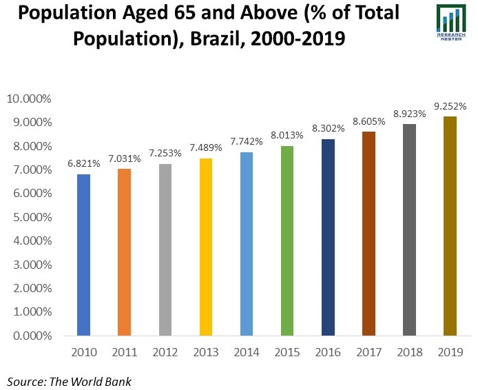 Population-Aged-65-and-Above