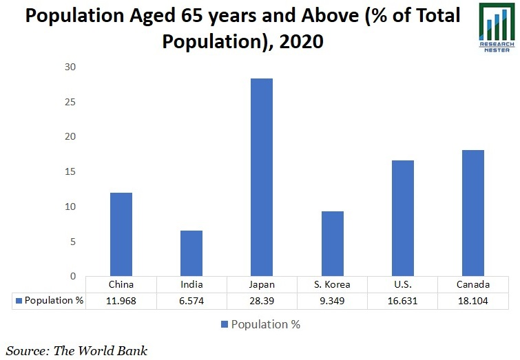 Population Aged 65 years Graph