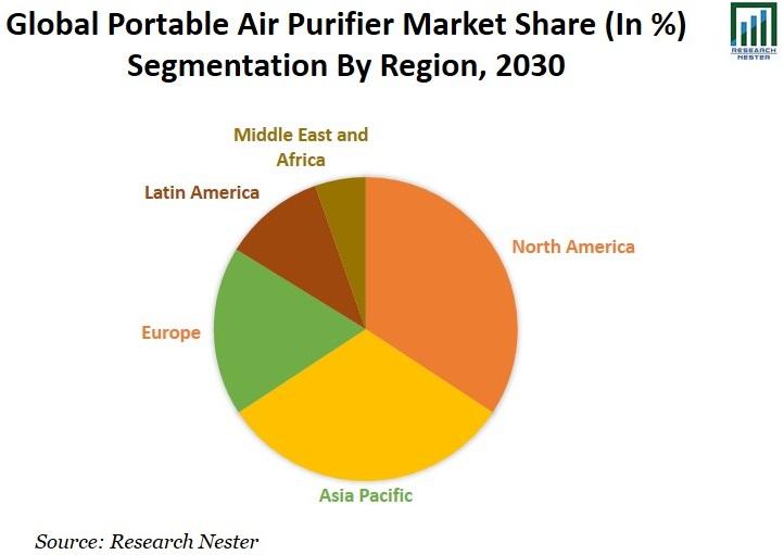 Portable Air Purifier Market Share Image