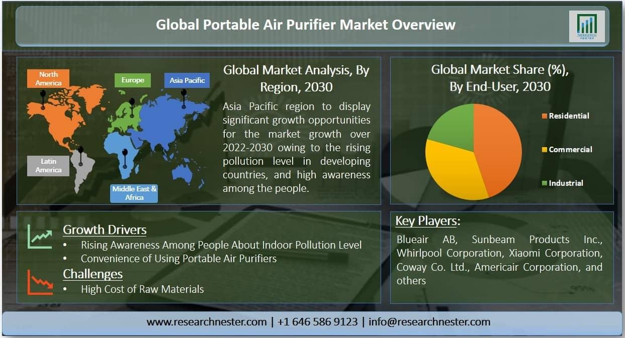 Portable Air Purifier Market Graph