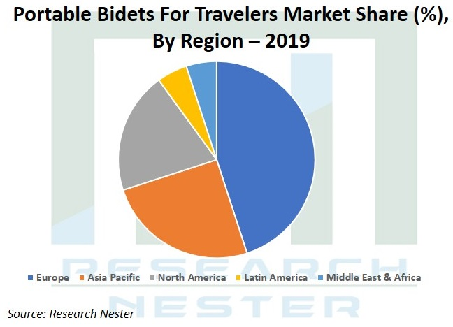 portable Bidets for travelers market Graph