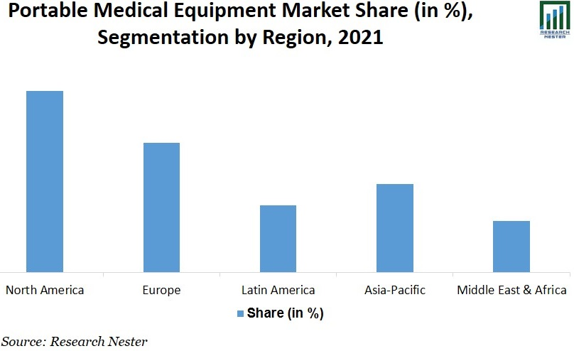 portable medical equipment market Graph