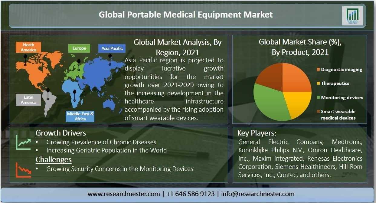 Portable Medical Equipment Market Share