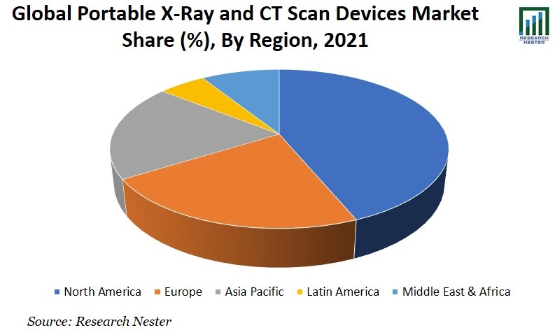 Portable X-Ray and CT Scan Devices Market Share Graph