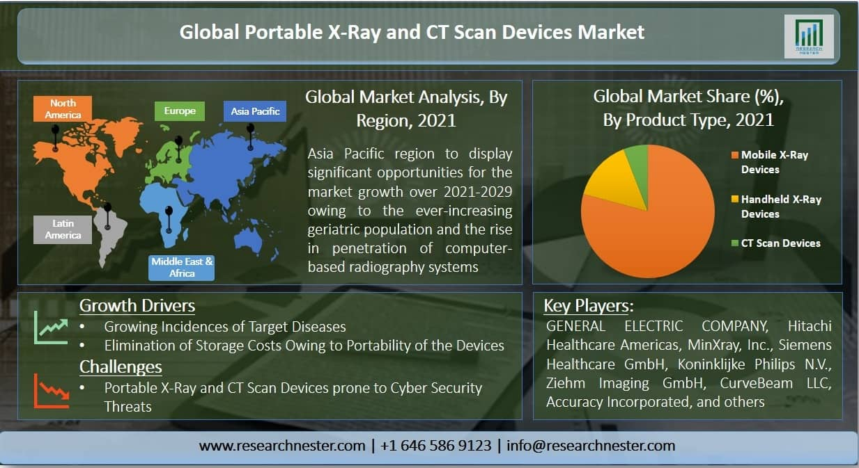 Portable X-Ray and CT Scan Devices Market Graph
