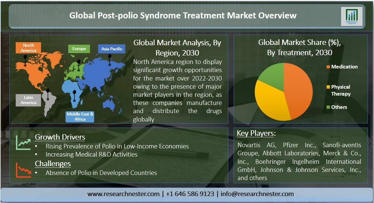 Post-polio Syndrome Treatment Market Graph