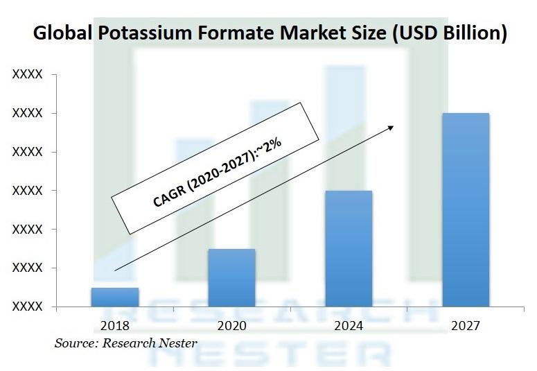 Potassium Formate Market