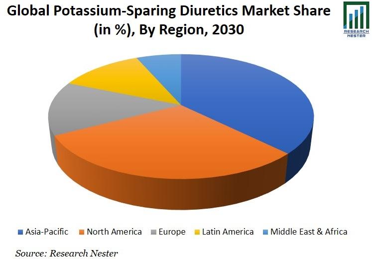 Potassium-Sparing Diuretics Market Share Image