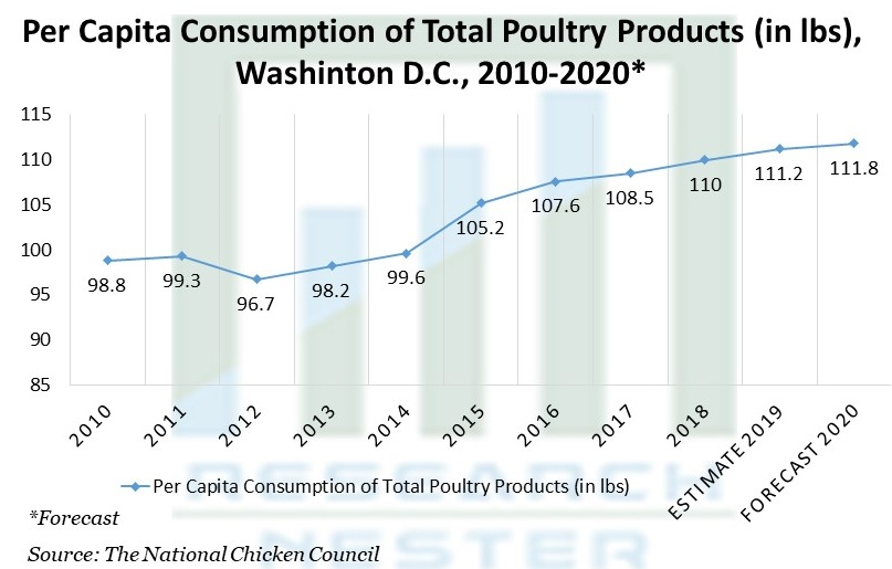 Per Capita Consumption of Total Poultry Products