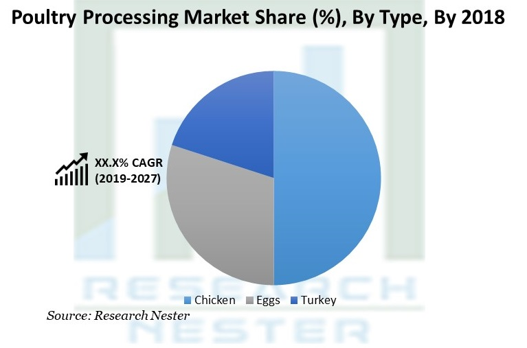 Poultry Processing Market Share