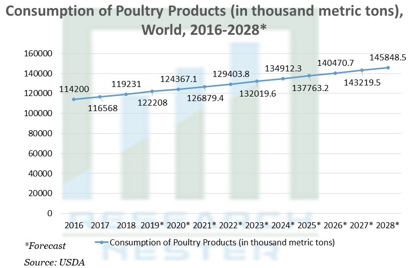 Consumption of Poultry Products
