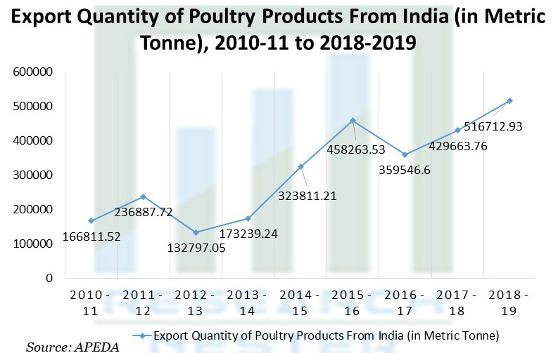 Export Quantity of Poultry Products From India