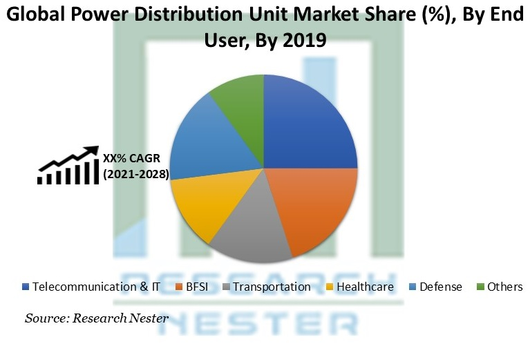 Power Distribution Unit Market Share By End User