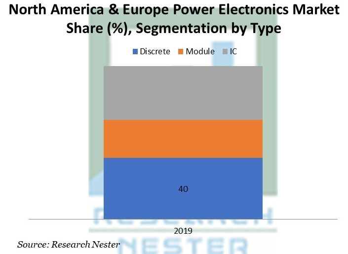 North America & Europe Power Electronics Market Share