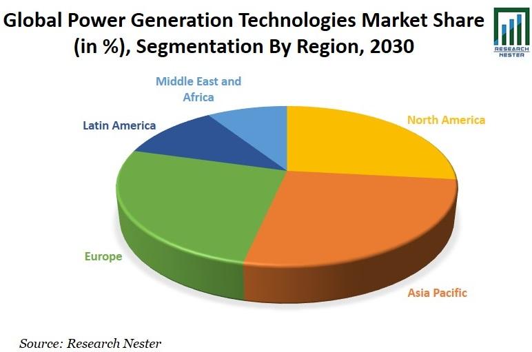 Power Generation Technologies Market Share Graph