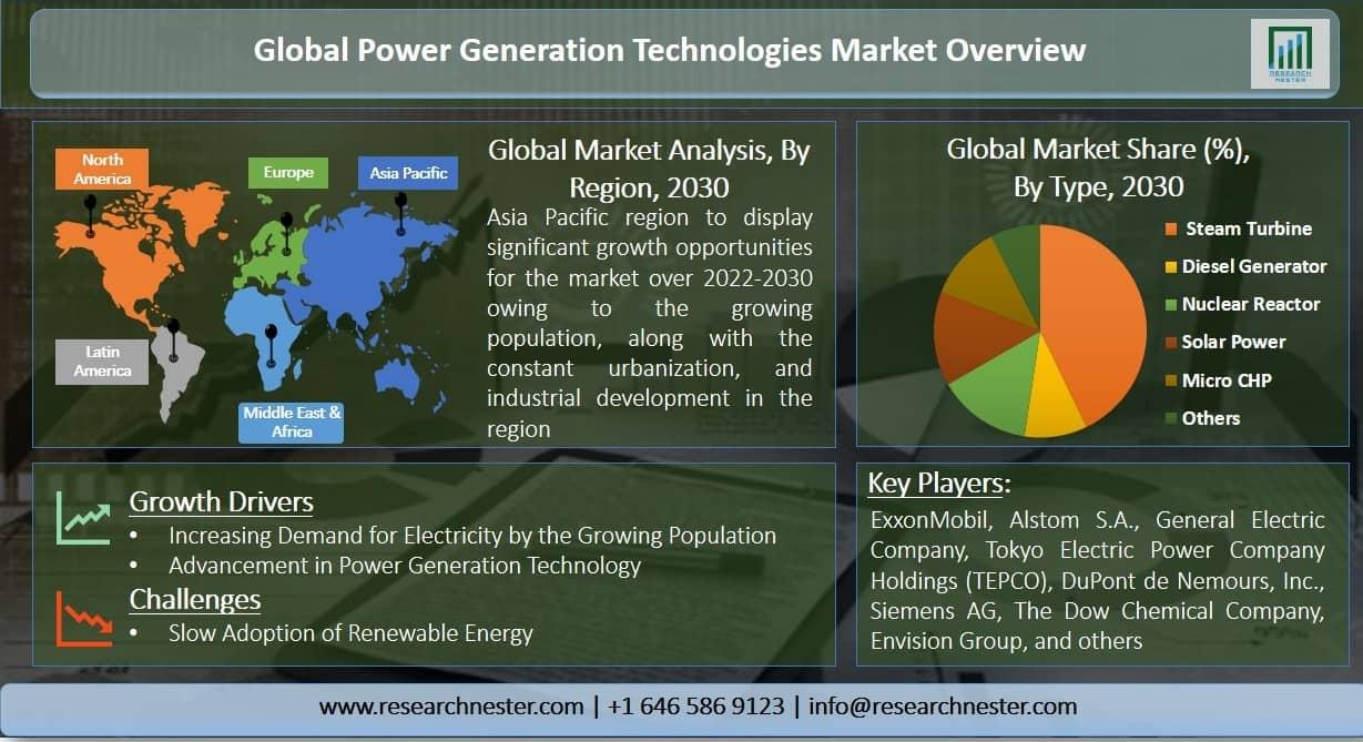 Power Generation Technologies Market Graph
