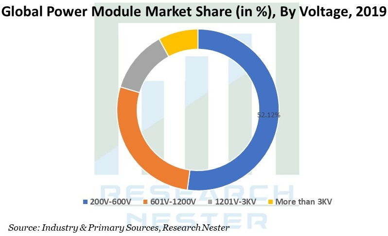 Power Module Market Share Graph