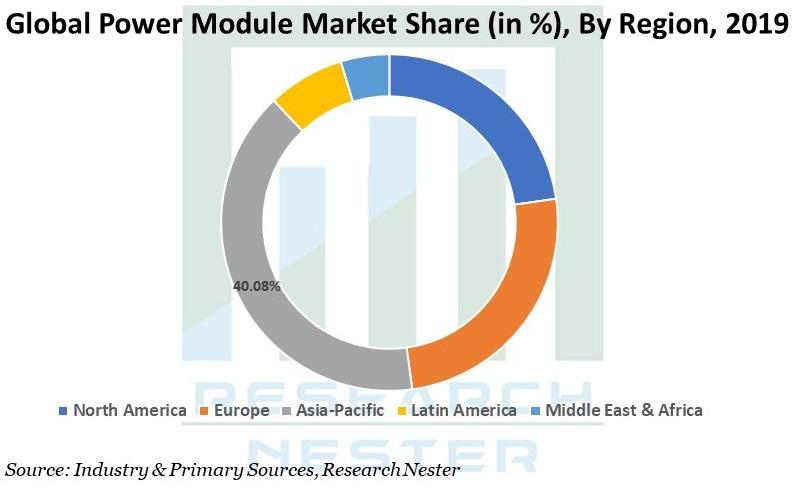 Power Module Market Gaph